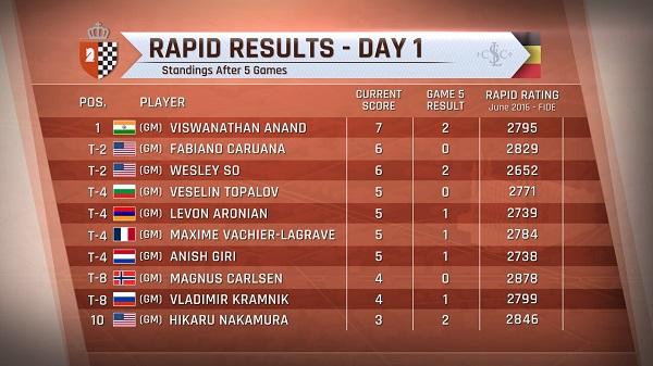 Les résultats de la première journée