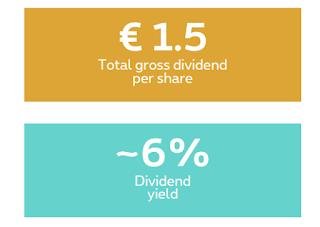 Aandeel Belgie Proximus dividend 2019