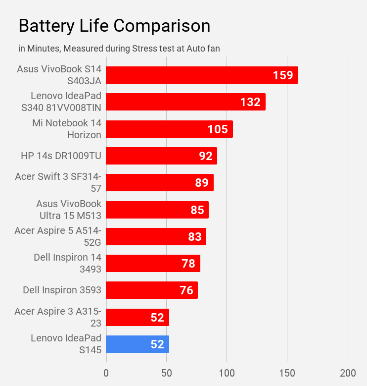 Battery life of Lenovo IdeaPad S145 compared during stress test at auto fan with other laptops under Rs 60,000 price.