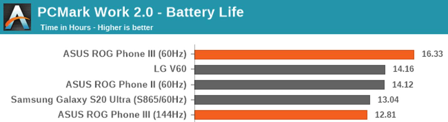 Daya Tahan baterai di Benchmark PCMark Work 2.0