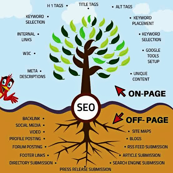 Beginner To Advance SEO For Blogger In 2020 - (Blogspot SEO Complete Guide)