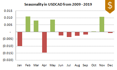 USDCAD FX Seasonality 2009-2019