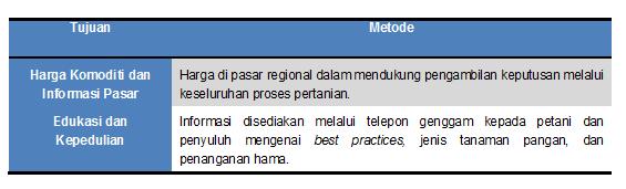 Sistem Informasi Bagi Petani Dan Nelayan