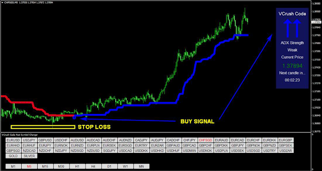 Forex VCrush Code Strategy