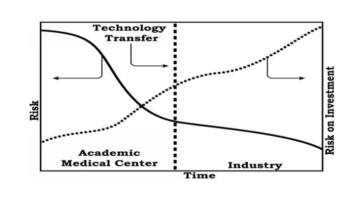 الشكل 2 : العلاقة بين المخاطر وعائد الاستثمار في المركز الطبي الجامعي وتوقيت نقل التكنولوجيا إلى الصناعة.