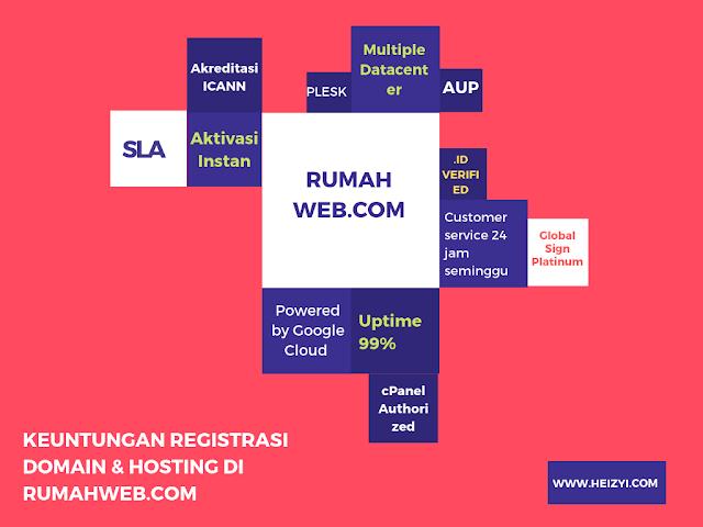 Manfaat Registrasi Domain Untuk Bisnis di Rumahweb.com