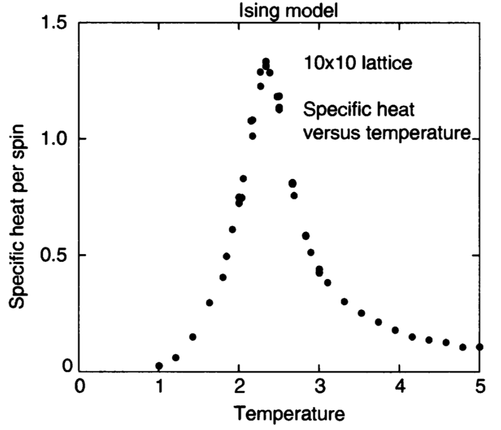 Ising model using Python : Specific heat per spin (FIG 8 10)