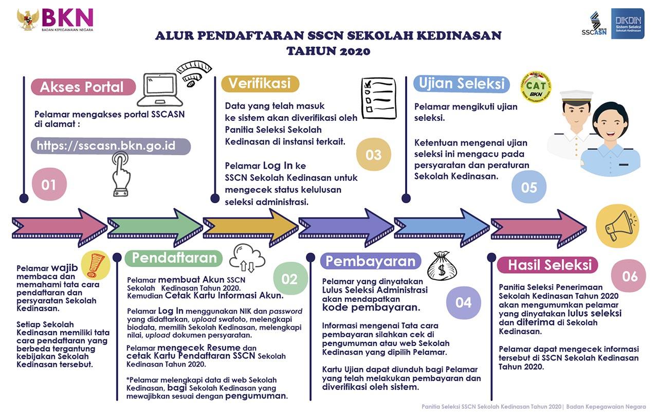 Syarat dan Cara Daftar CATAR POLTEKIP dan POLTEKIM KEMENKUMHAM 2020