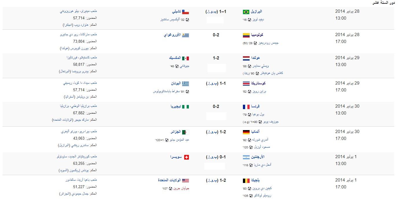 نتائج كأس العالم 2014
