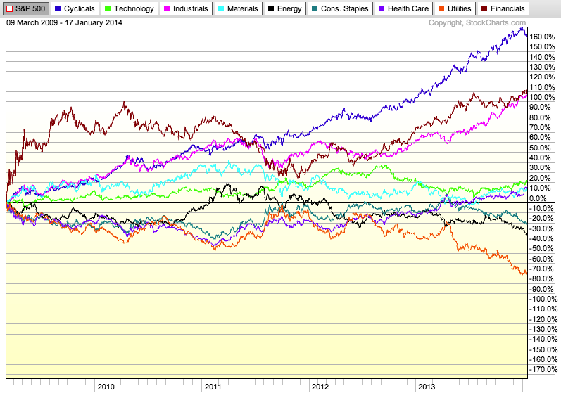 Charts etc : Is the amazing run for consumer discretionary