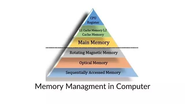 Get an ideas about Memory management in computer