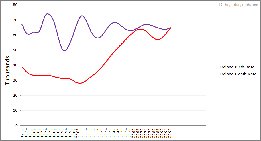 Ireland  Birth and Death Rate