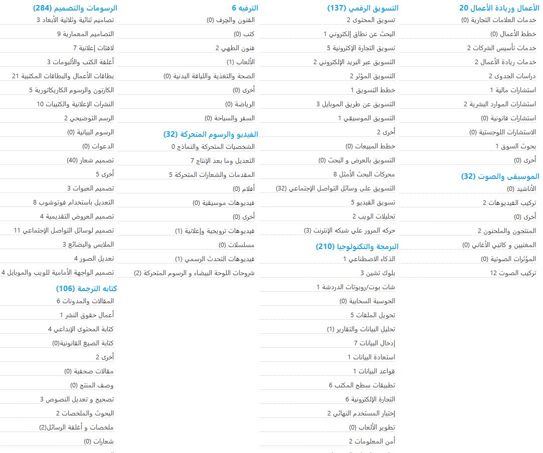 تالنتس روت أضخم سوق إلكتروني عربي لتوفير خدمات العمل الحر