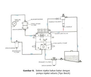 Sistem Injeksi Bahan Bakar Dengan Pompa Injeksi Sebaris