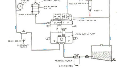 Dua Macam Sistem Injeksi Bahan Bakar Mesin Diesel - Bisa ...