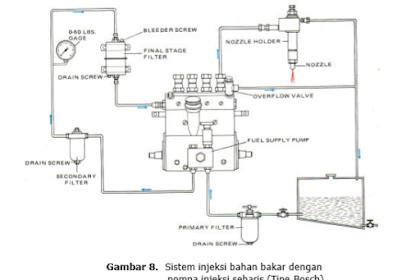 Dua Macam Sistem Injeksi Bahan Bakar Mesin Diesel