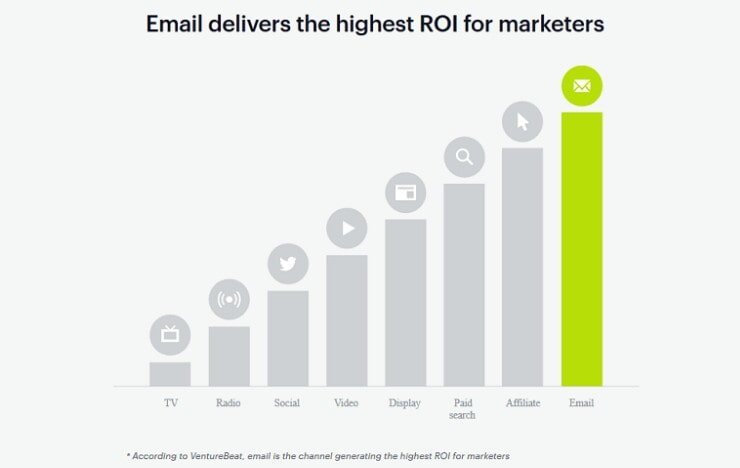 Email Marketing - Statistik dan Fakta