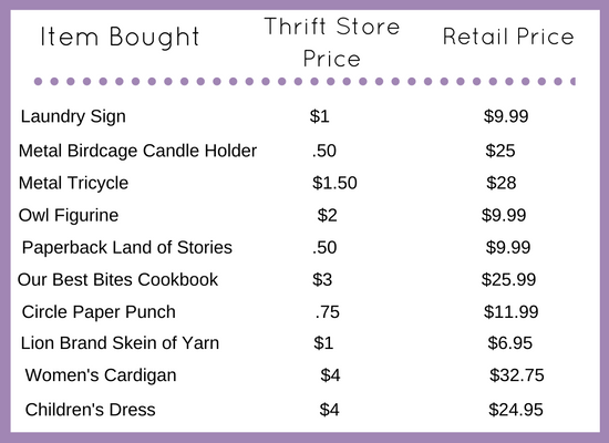 List of items found while thrift store shopping, thrift price vs retail