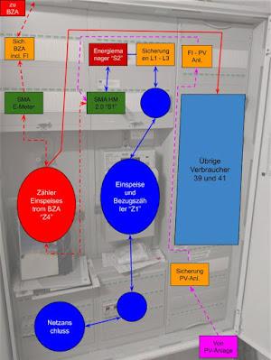 Einbauplan Schaltschrank KWK und PV-Anlage
