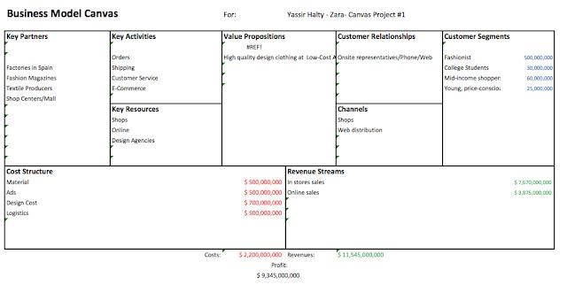 X501 Weekly Blogs Zara Business Model Canvas 1 Executive Summary