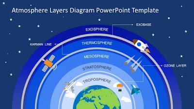 Pengertian Ciri Ciri Lapisan Atmosfer Bumi Dan Penjelasannya