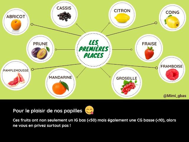 Fruits -  Tableaux des IG et CG - Les premières places