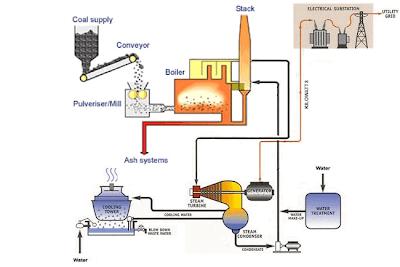coal-fired power station model