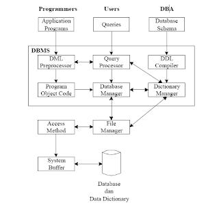 Komponen DBMS