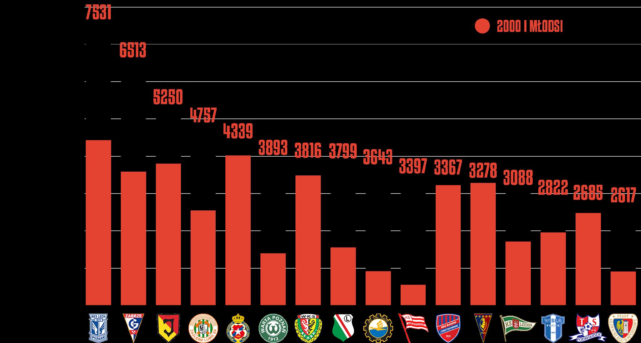 Klasyfikacja klubów pod względem rozegranego czasu przez młodzieżowców po29kolejkach PKO Ekstraklasy<br><br>Źródło: Opracowanie własne na podstawie ekstrastats.pl<br><br>graf. Bartosz Urban