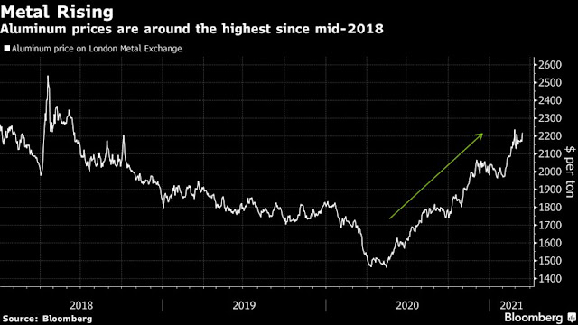 Biggest Aluminum Maker in Middle East Sees Prices Staying High - Bloomberg