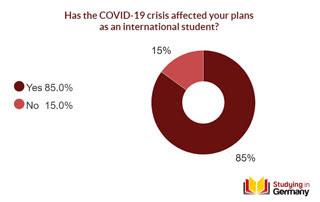 85% sinh viên quốc tế cho biết kế hoạch học tập tại Đức của họ bị ảnh hưởng bởi COVID-19