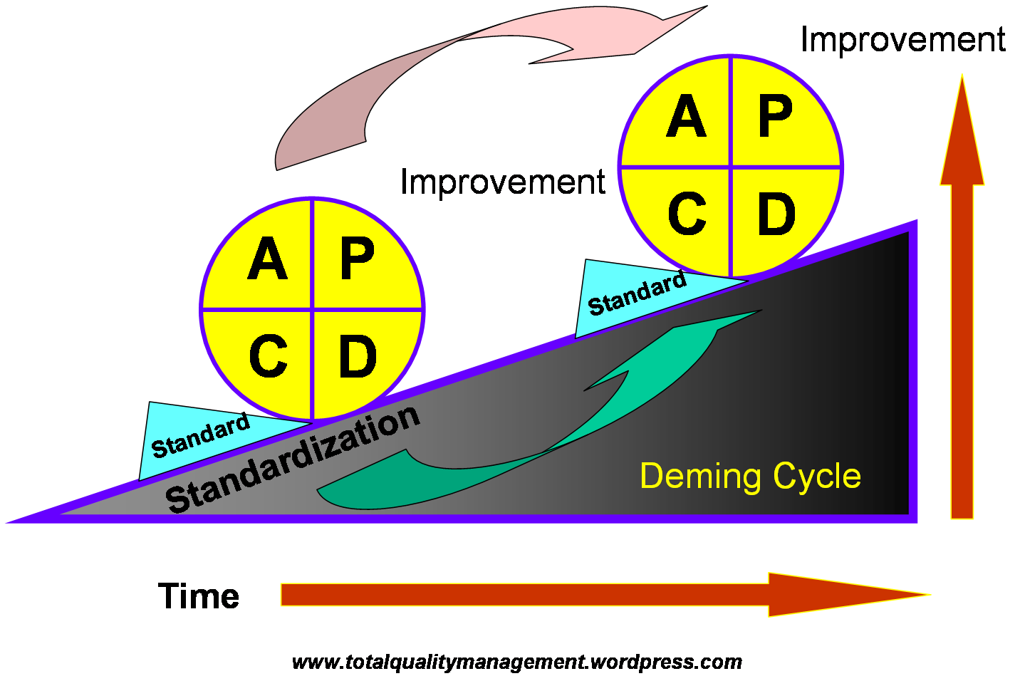pdca cycle diagram mg tf 160 wiring gerry in mba blog ryerson university ted rogers
