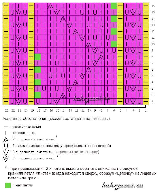 """Схема ажурного узора """"Листья"""" с условными знаками и пояснениями."""