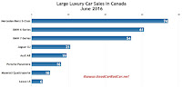 Canada large luxury car sales chart June 2016