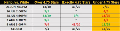 G1 Climax 29 Observer Star Ratings Betting - Naito .vs. White