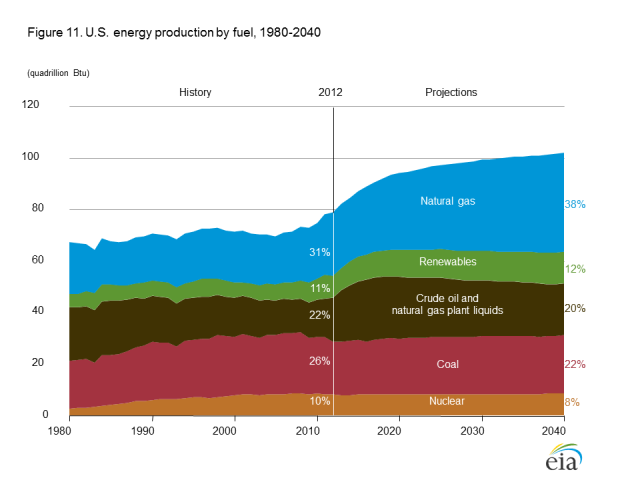 4+us energy production by fuel figure 11es lg Tverberg: LAssurdità dellExport di Gas Naturale USA