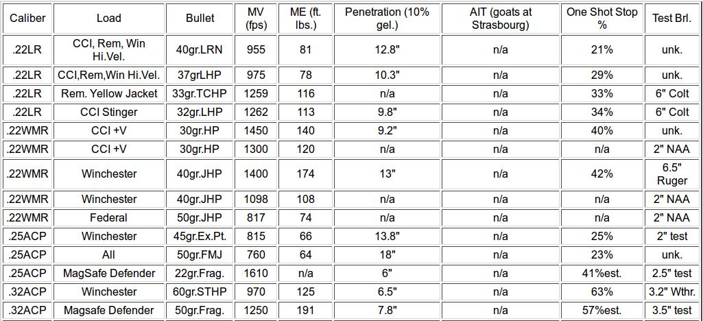 Ballistic Hunter: Handgun Cartridge Power Chart