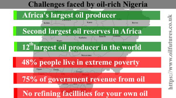 Nigeria oil facts