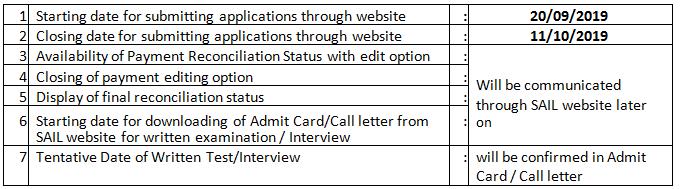 SAIL Recruitment Important Dates: