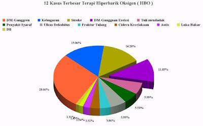 tabel penyakit yang bisa di terapi dengan HBO