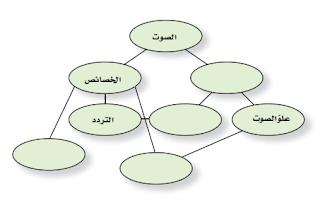 فيزياء2 مقررات -حل أسئلة التقويم الفصل الثامن(الصوت)