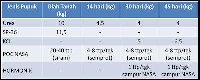 """""""tabel pemupukan padi poc nsa supernasa hormonik.jpg"""""""