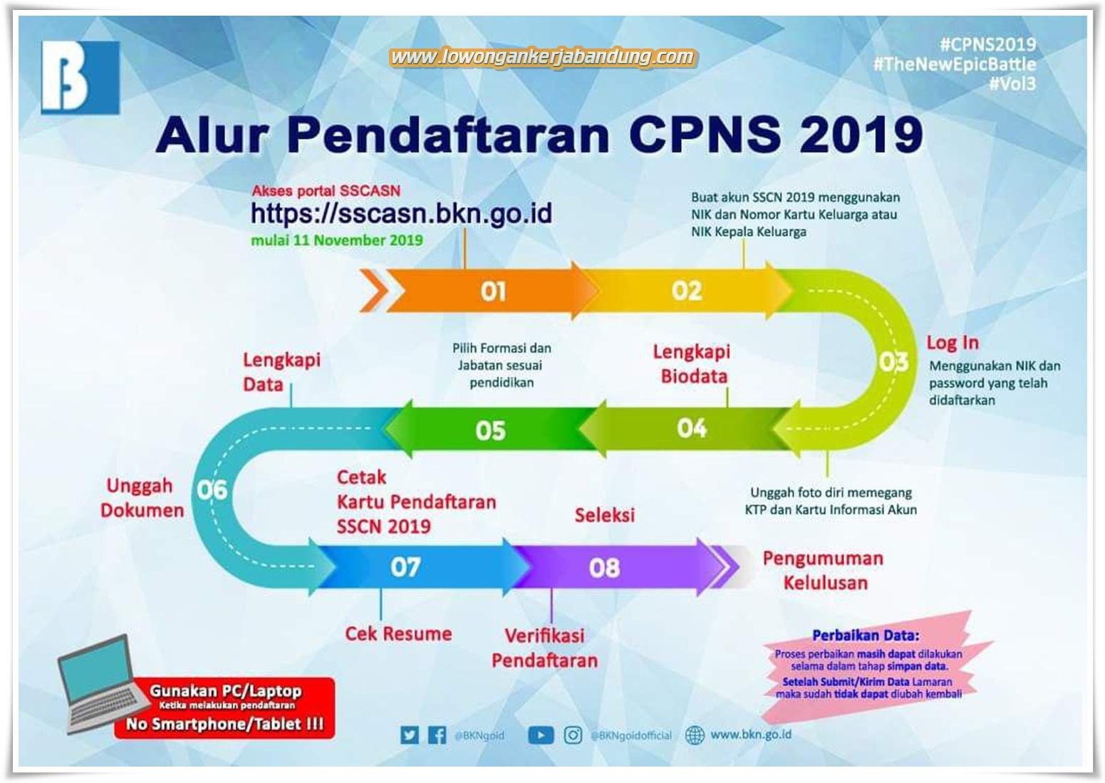 Informasi Lowongan CPNS Terbaru oleh Kementrian PANRB ...