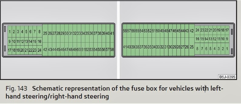 skoda fabia - schematic representation of the fuse box for vehicles with  lefthand steering/right
