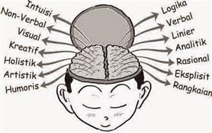 Fungsi Otak
