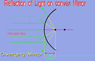 Convex Mirror in Hindi