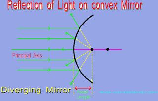 Convex Mirror in Hindi