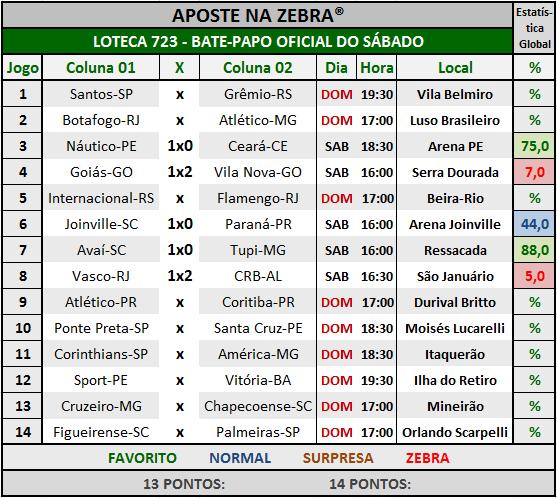LOTECA 723 - BATE-PAPO OFICIAL DO SÁBADO 04