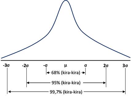 Luas Daerah di Bawah Kurva Normal
