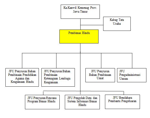 struktur organisasi ~ bimas hindu jawa timur  secara rinci dapat dilihat pada bagan sebagai berikut